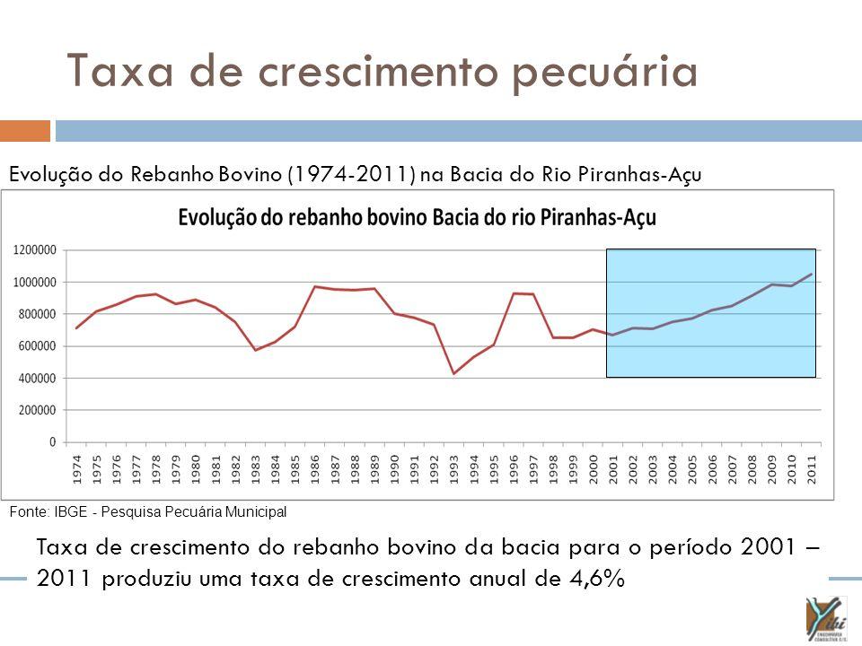 Taxa de crescimento pecuária