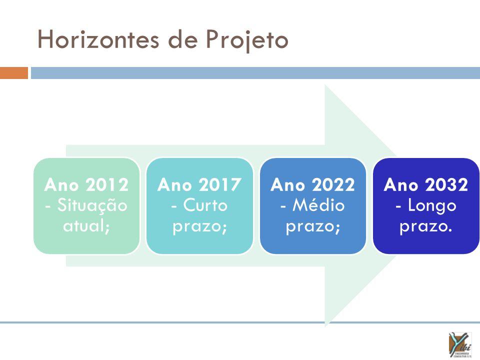 Horizontes de Projeto Ano 2012 - Situação atual;
