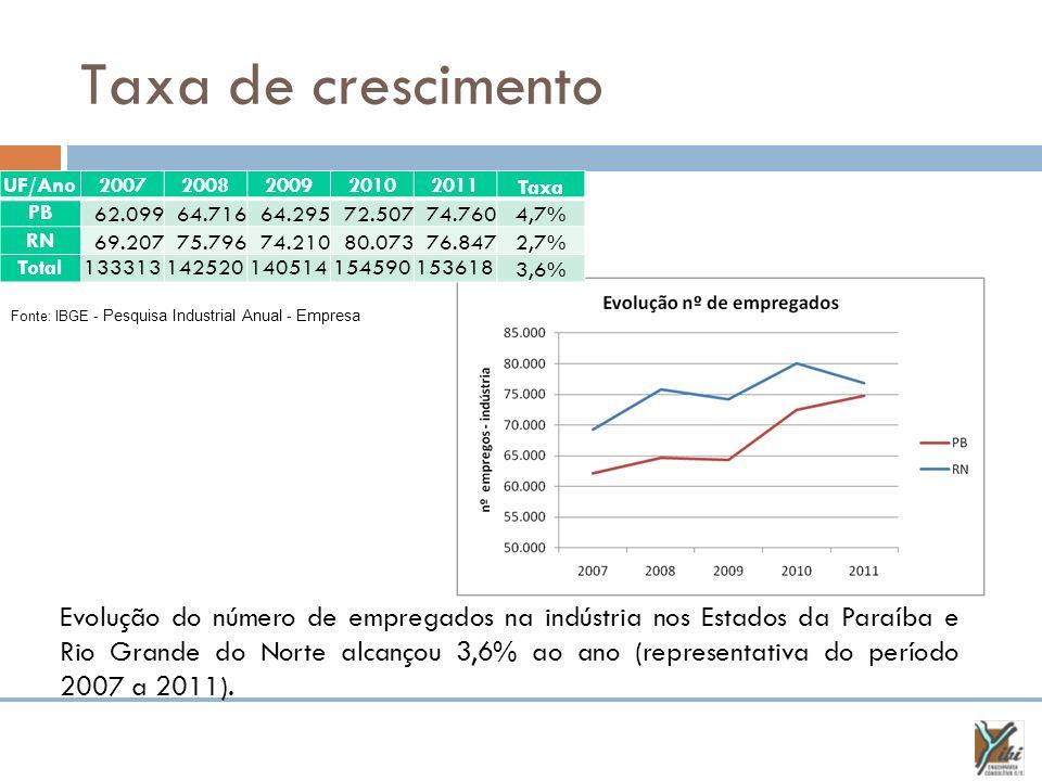 Taxa de crescimento UF/Ano. 2007. 2008. 2009. 2010. 2011. Taxa. PB. 62.099. 64.716. 64.295.