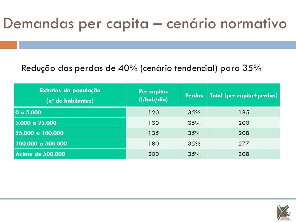 Demandas per capita – cenário normativo