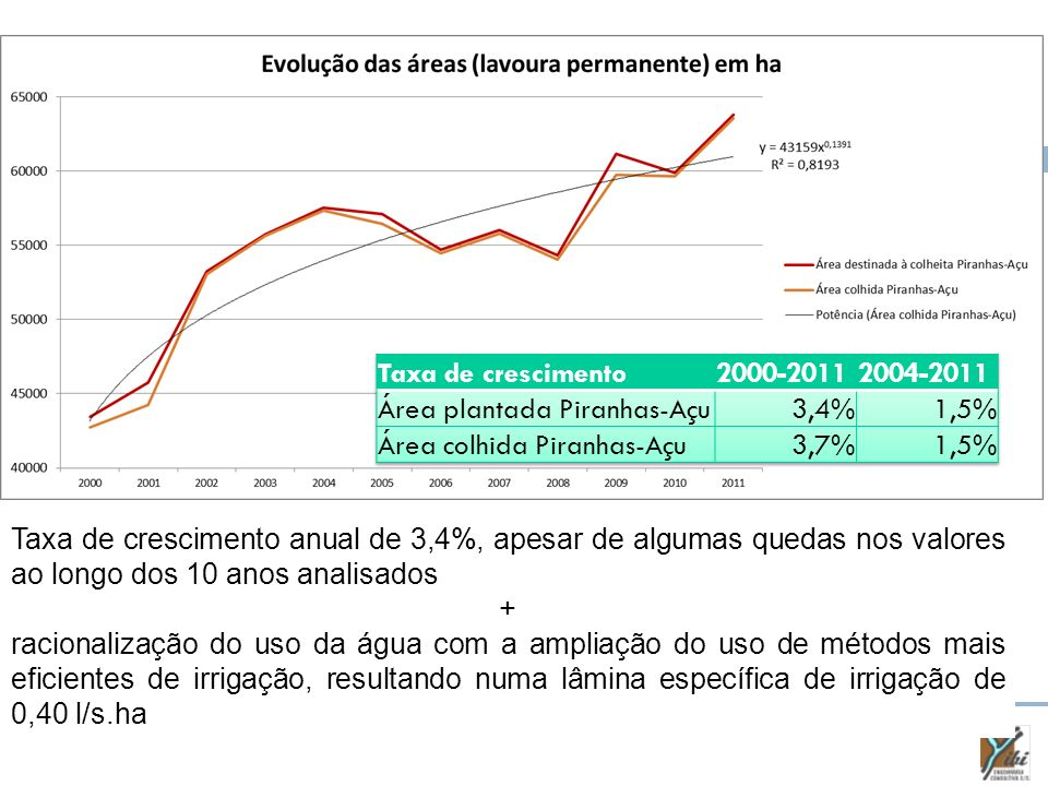 Taxa de crescimento 2000-2011. 2004-2011. Área plantada Piranhas-Açu. 3,4% 1,5% Área colhida Piranhas-Açu.