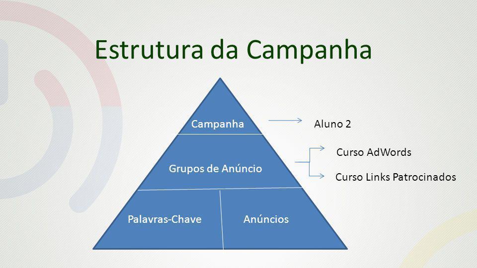 Estrutura da Campanha Campanha Aluno 2 Curso AdWords Grupos de Anúncio