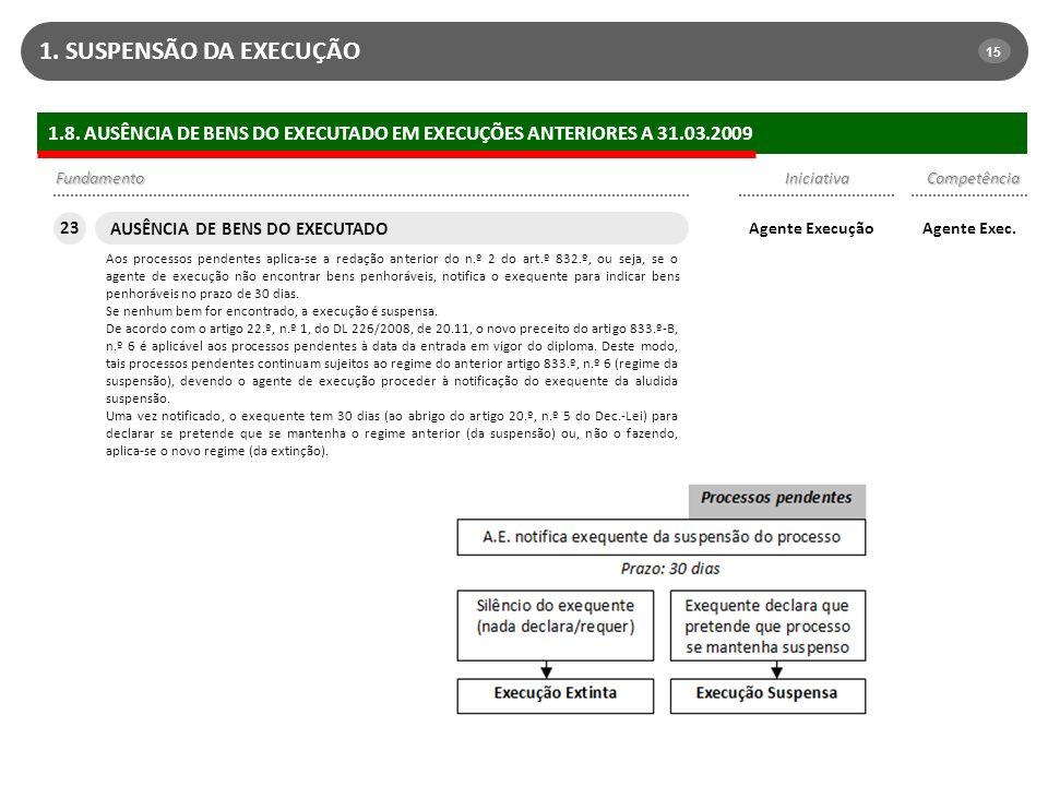 1. SUSPENSÃO DA EXECUÇÃO 15. 1.8. AUSÊNCIA DE BENS DO EXECUTADO EM EXECUÇÕES ANTERIORES A 31.03.2009.