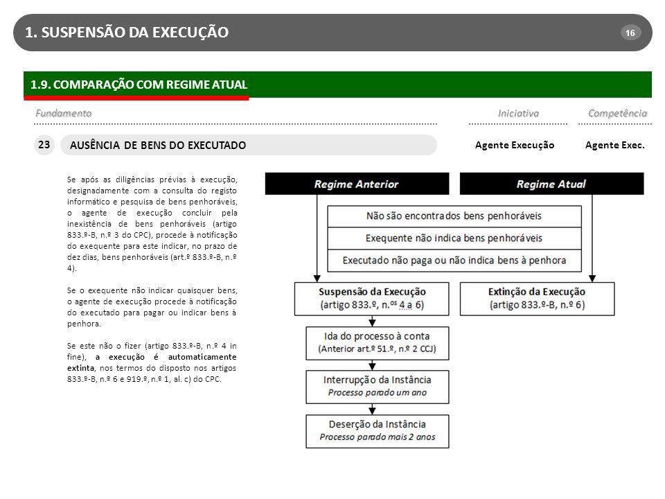 1. SUSPENSÃO DA EXECUÇÃO 1.9. COMPARAÇÃO COM REGIME ATUAL 23