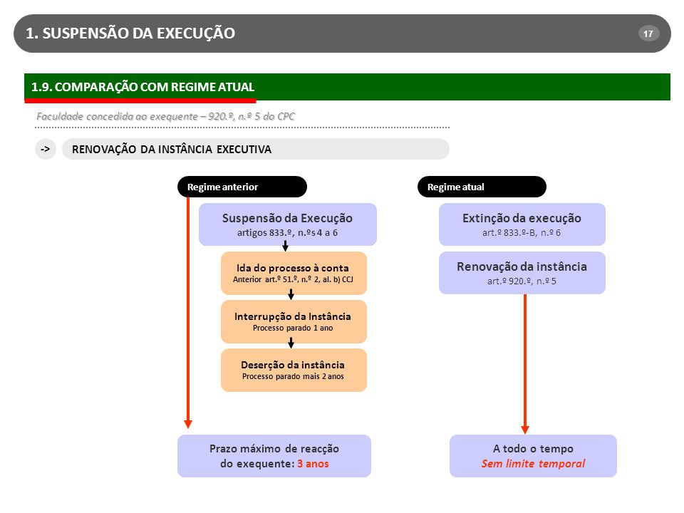 1. SUSPENSÃO DA EXECUÇÃO 1.9. COMPARAÇÃO COM REGIME ATUAL