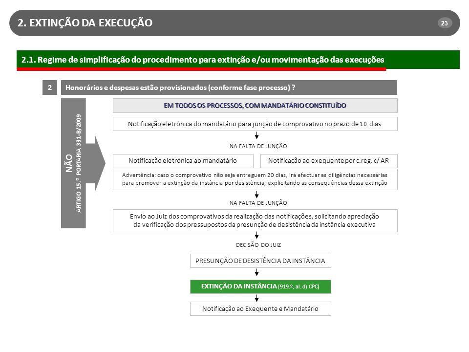 2. EXTINÇÃO DA EXECUÇÃO 23. 2.1. Regime de simplificação do procedimento para extinção e/ou movimentação das execuções.
