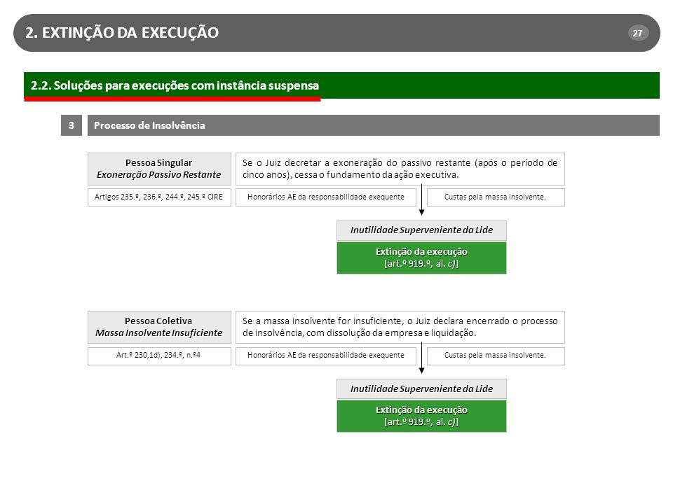 2. EXTINÇÃO DA EXECUÇÃO 27. 2.2. Soluções para execuções com instância suspensa. 3. Processo de Insolvência.