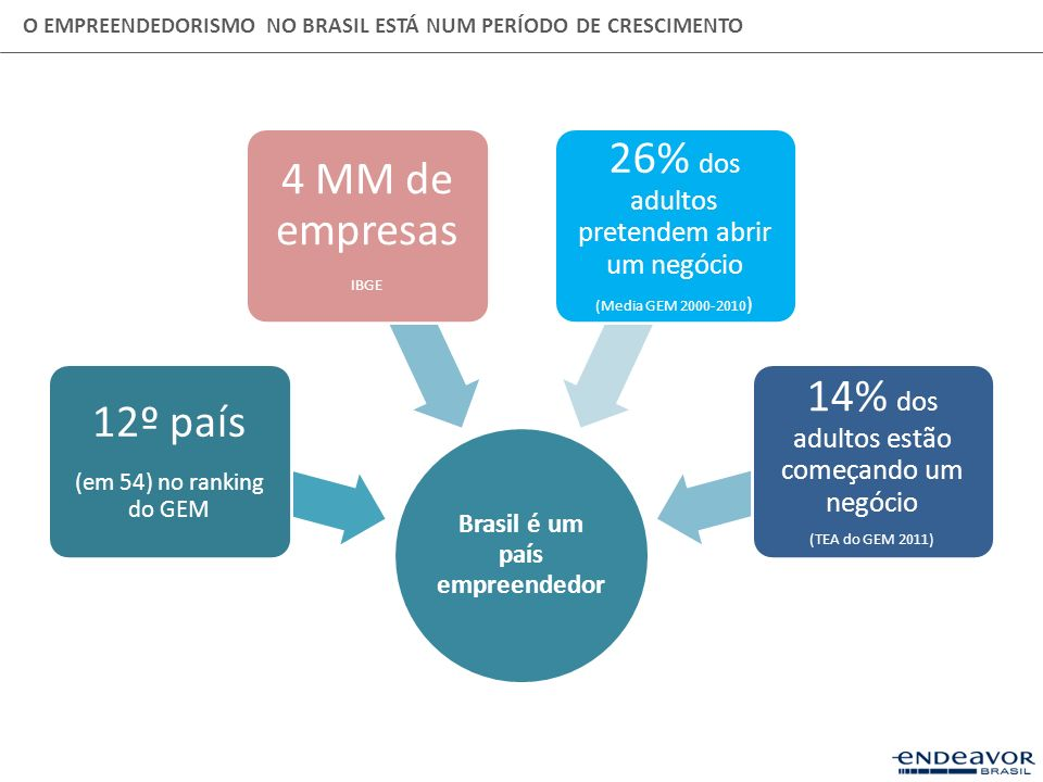 Brasil é um país empreendedor