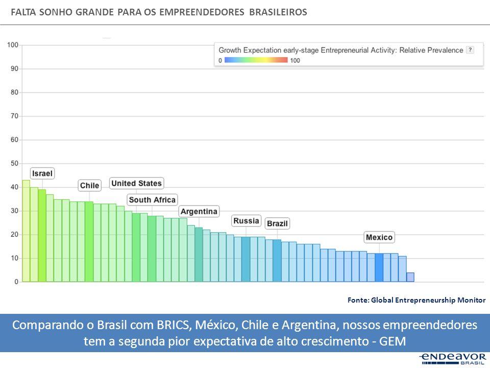 FALTA SONHO GRANDE PARA OS EMPREENDEDORES BRASILEIROS