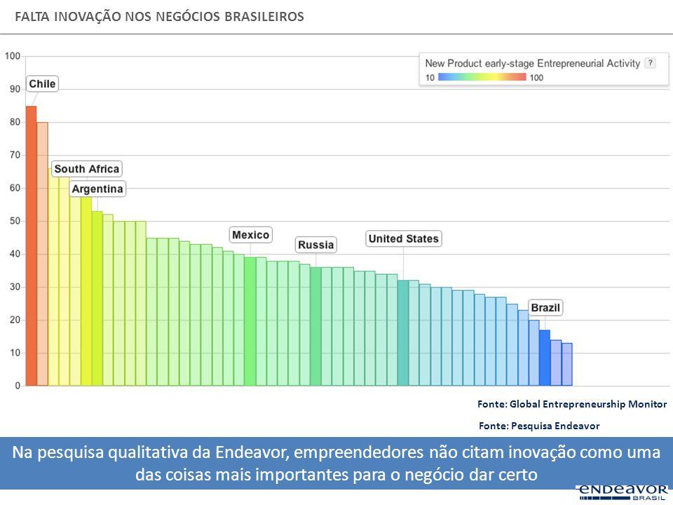 FALTA INOVAÇÃO NOS NEGÓCIOS BRASILEIROS