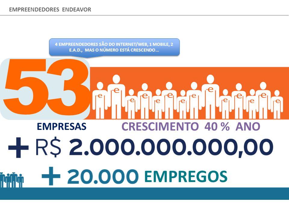 5 3 EMPREGOS COMPANIES CRESCIMENTO 40 % ANO EMPRESAS