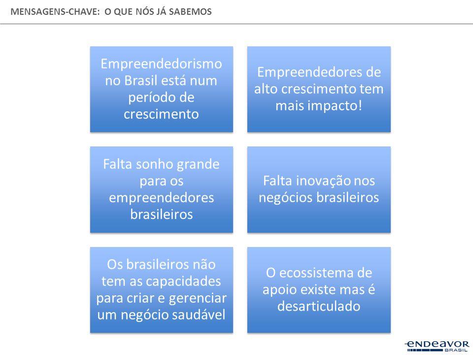 Empreendedorismo no Brasil está num período de crescimento