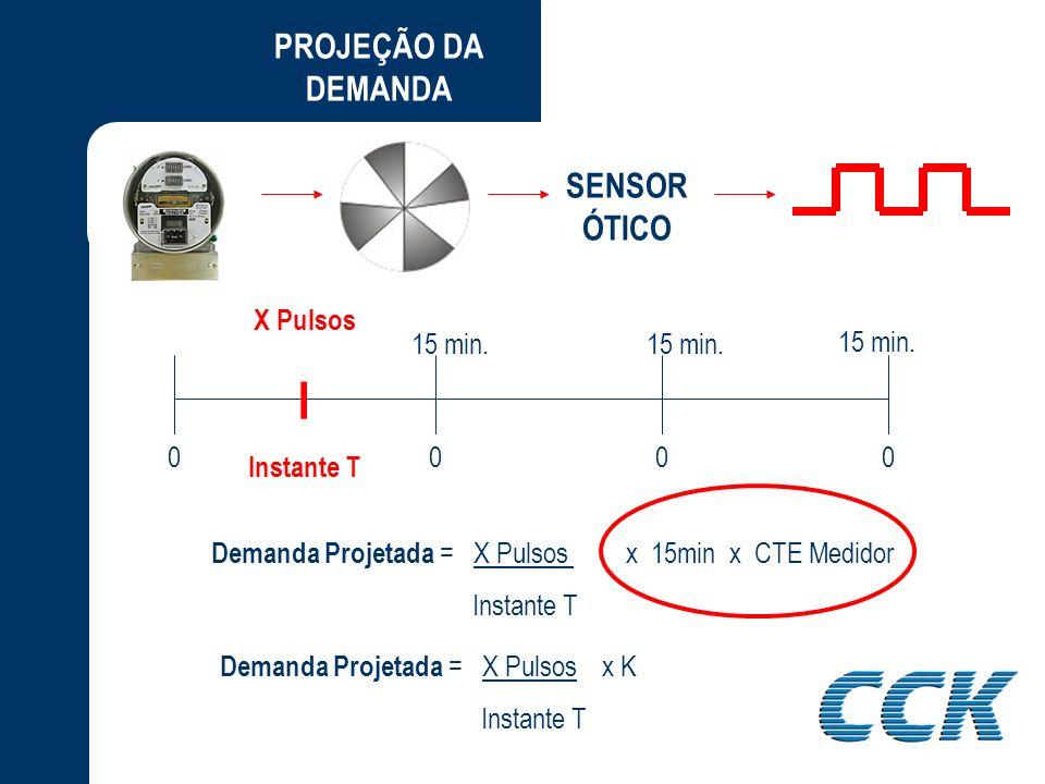 I PROJEÇÃO DA DEMANDA SENSOR ÓTICO X Pulsos Instante T 15 min. 15 min.