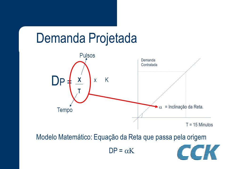 Demanda Projetada Pulsos. DP = X x K. T. Tempo. Modelo Matemático: Equação da Reta que passa pela origem.