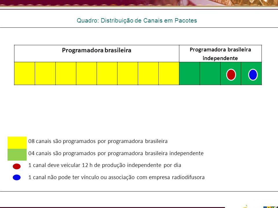 Quadro: Distribuição de Canais em Pacotes