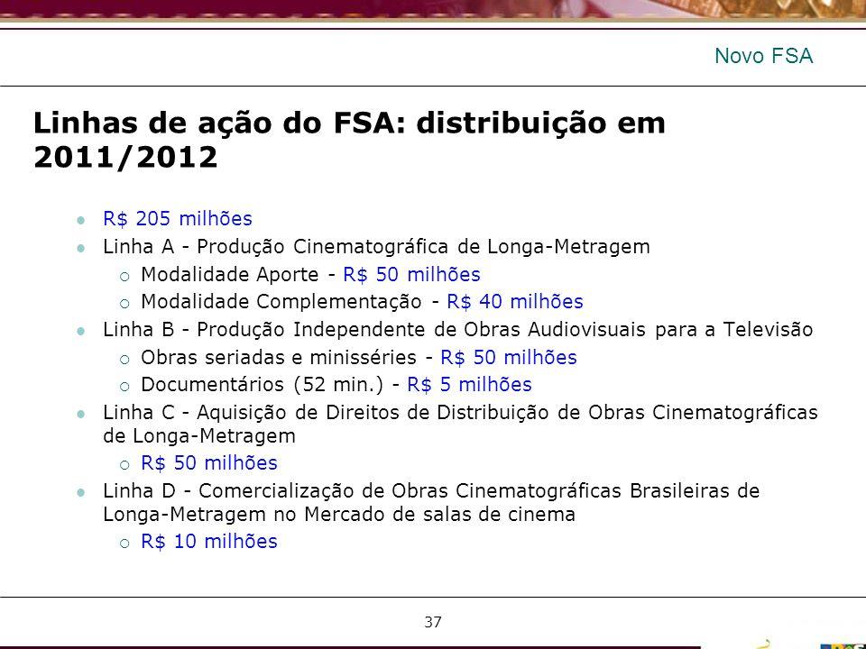 Linhas de ação do FSA: distribuição em 2011/2012