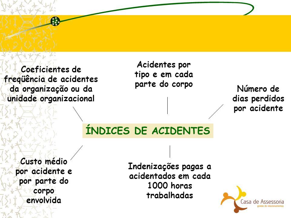 ÍNDICES DE ACIDENTES Acidentes por tipo e em cada parte do corpo