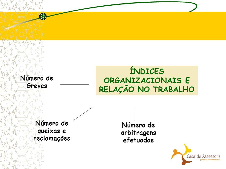 ÍNDICES ORGANIZACIONAIS E RELAÇÃO NO TRABALHO