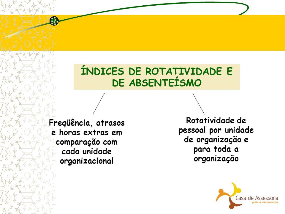 ÍNDICES DE ROTATIVIDADE E DE ABSENTEÍSMO