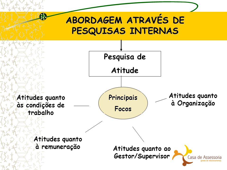 ABORDAGEM ATRAVÉS DE PESQUISAS INTERNAS