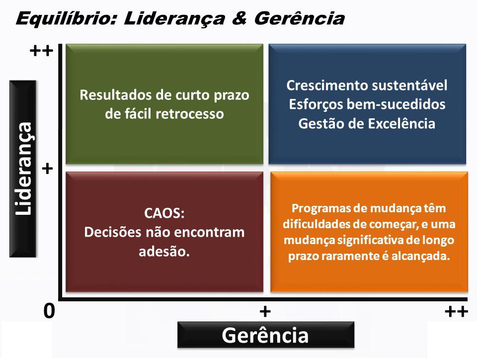 ++ + Liderança + ++ Gerência Equilíbrio: Liderança & Gerência