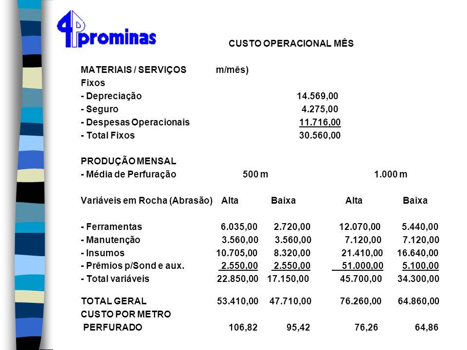 MATERIAIS / SERVIÇOS m/mês) Fixos - Depreciação 14.569,00