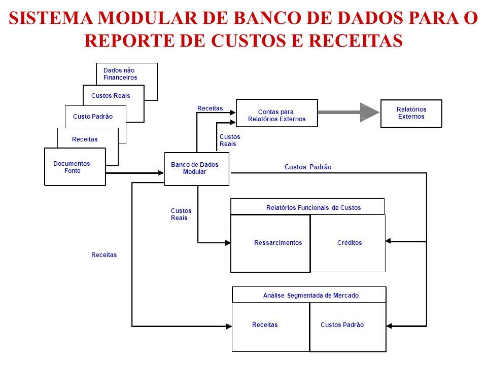 SISTEMA MODULAR DE BANCO DE DADOS PARA O REPORTE DE CUSTOS E RECEITAS
