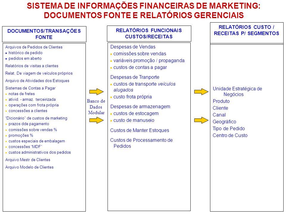 RELATÓRIOS CUSTO / RECEITAS P/ SEGMENTOS DOCUMENTOS/TRANSAÇÕES FONTE