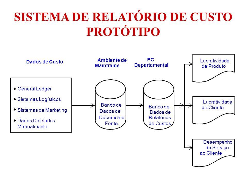 SISTEMA DE RELATÓRIO DE CUSTO PROTÓTIPO