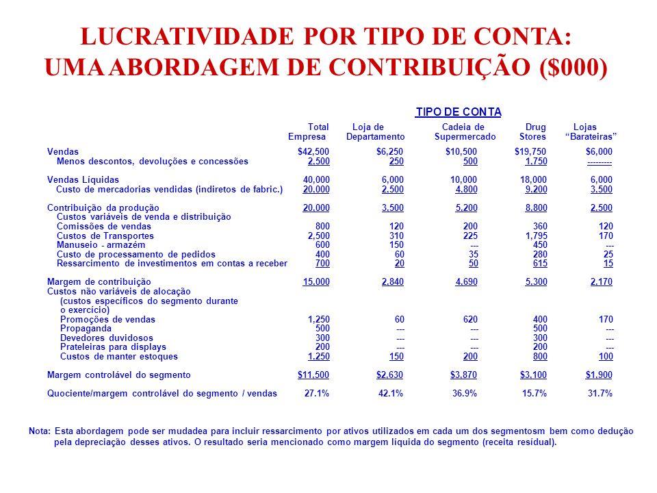 LUCRATIVIDADE POR TIPO DE CONTA: UMA ABORDAGEM DE CONTRIBUIÇÃO ($000)