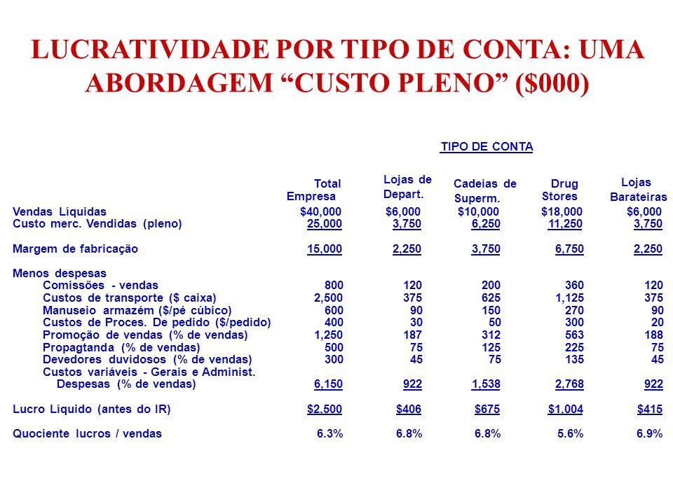 LUCRATIVIDADE POR TIPO DE CONTA: UMA ABORDAGEM CUSTO PLENO ($000)