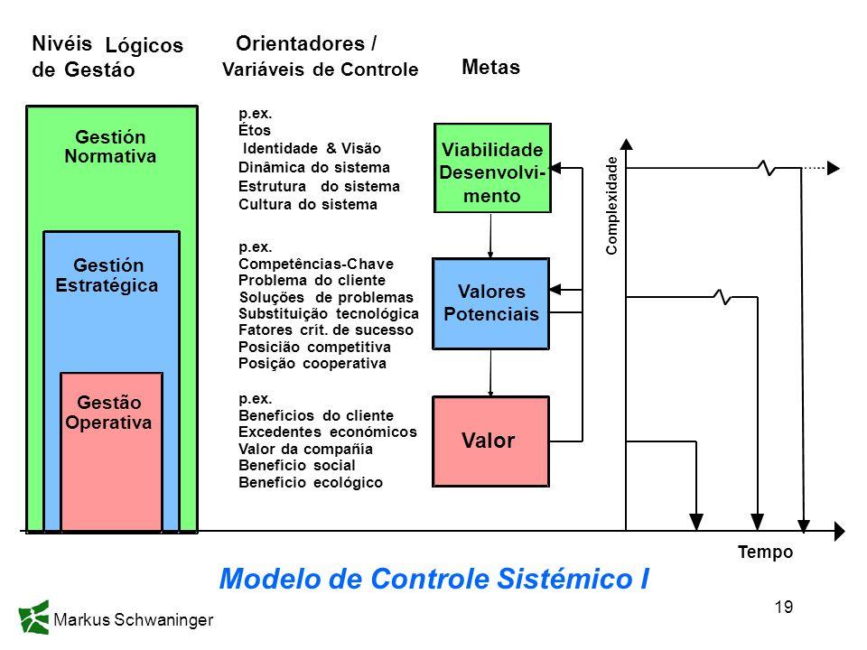Modelo de Controle Sistémico I