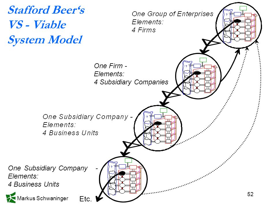 Stafford Beer's VS - Viable System Model Etc. One Firm - Elements:
