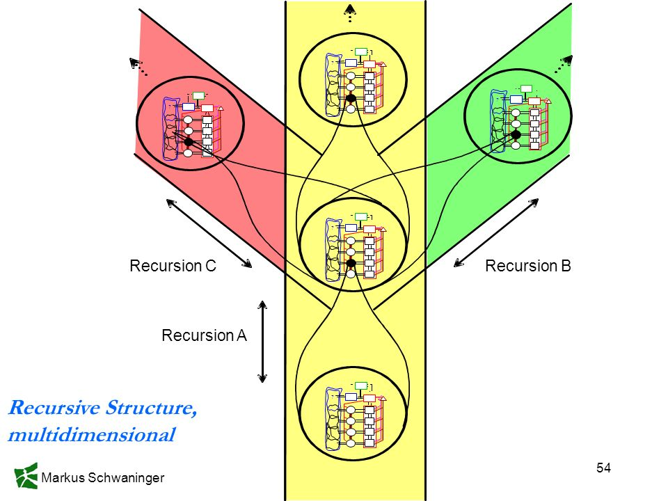 Recursive Structure, multidimensional Recursion B Recursion A