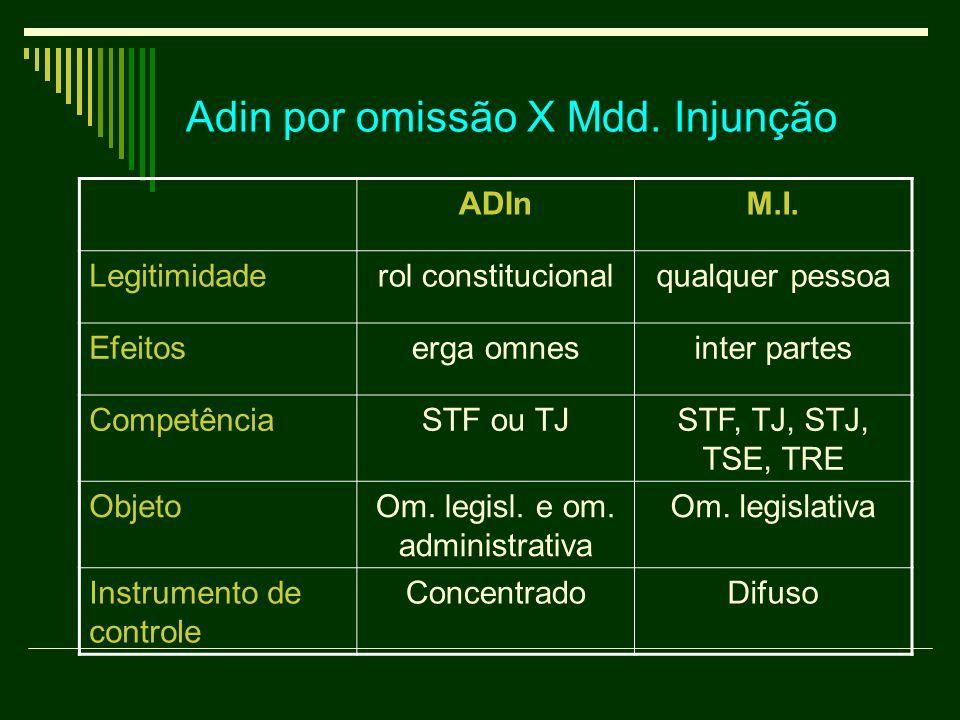 Adin por omissão X Mdd. Injunção