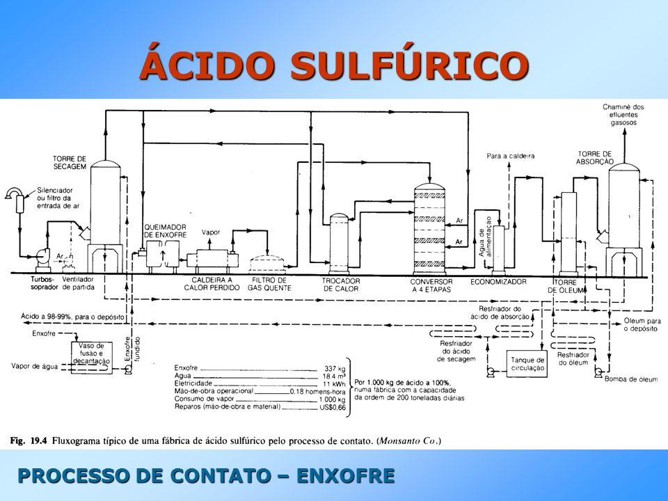 ÁCIDO SULFÚRICO PROCESSO DE CONTATO – ENXOFRE
