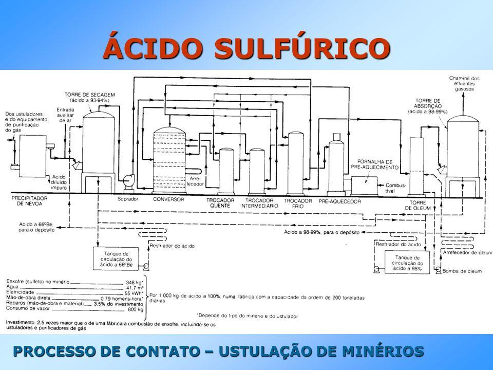 ÁCIDO SULFÚRICO PROCESSO DE CONTATO – USTULAÇÃO DE MINÉRIOS