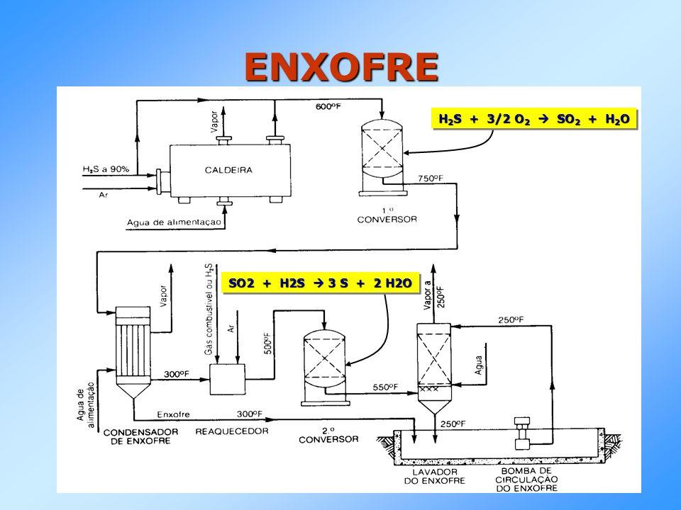 ENXOFRE H2S + 3/2 O2  SO2 + H2O SO2 + H2S  3 S + 2 H2O