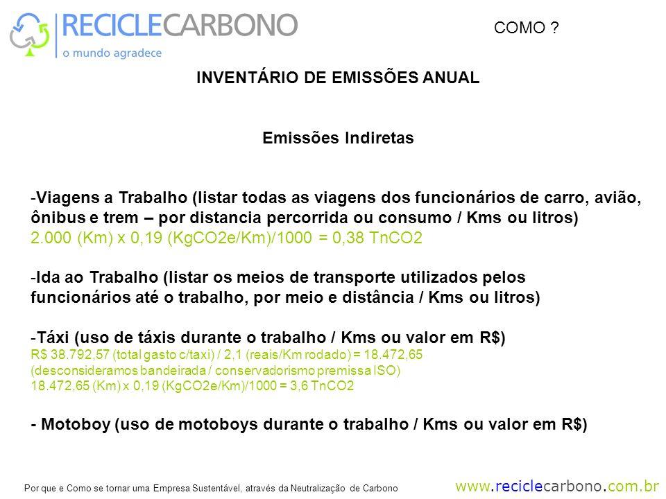 INVENTÁRIO DE EMISSÕES ANUAL
