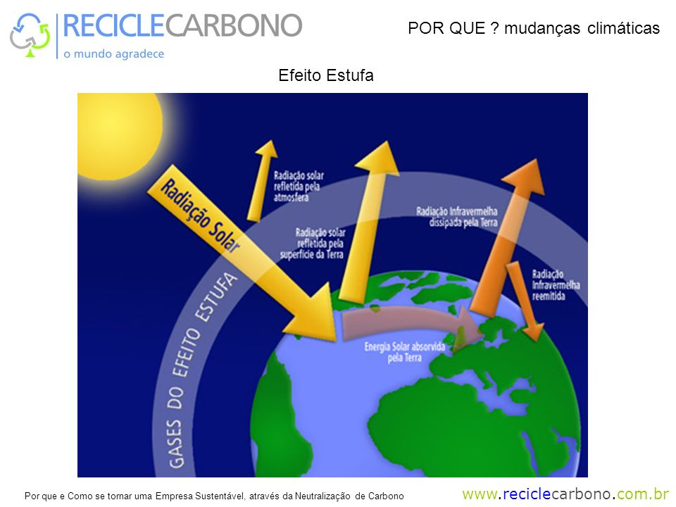 POR QUE mudanças climáticas