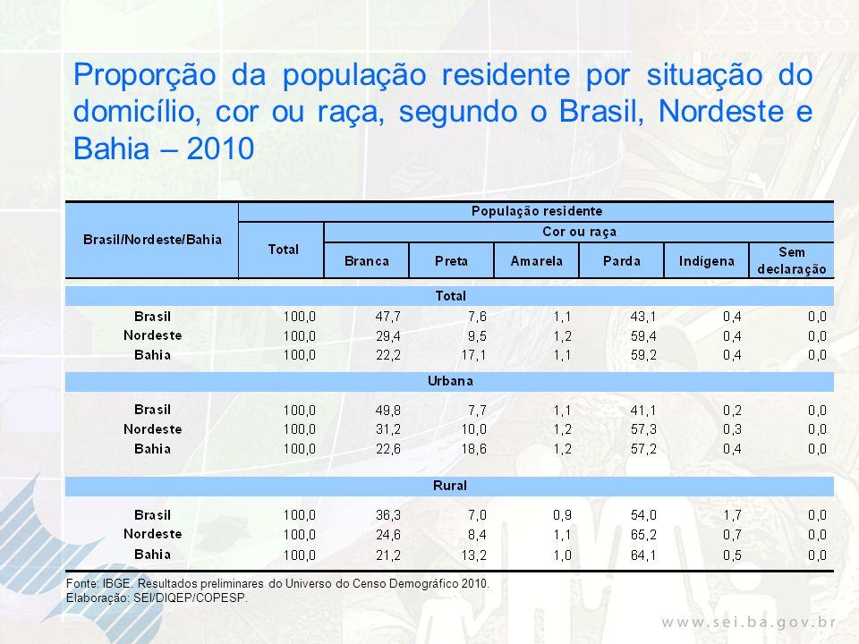 Proporção da população residente por situação do domicílio, cor ou raça, segundo o Brasil, Nordeste e Bahia – 2010