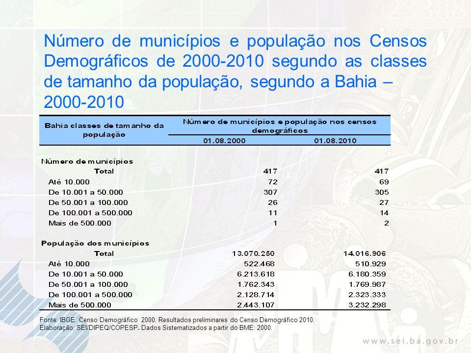 Número de municípios e população nos Censos Demográficos de 2000-2010 segundo as classes de tamanho da população, segundo a Bahia –
