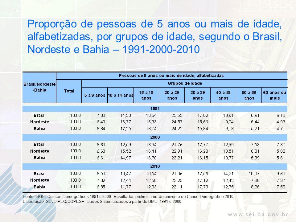 Proporção de pessoas de 5 anos ou mais de idade, alfabetizadas, por grupos de idade, segundo o Brasil, Nordeste e Bahia – 1991-2000-2010