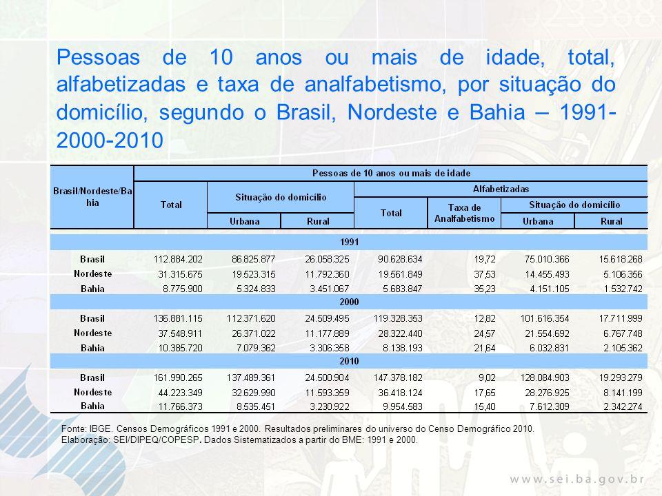 Pessoas de 10 anos ou mais de idade, total, alfabetizadas e taxa de analfabetismo, por situação do domicílio, segundo o Brasil, Nordeste e Bahia – 1991-2000-2010