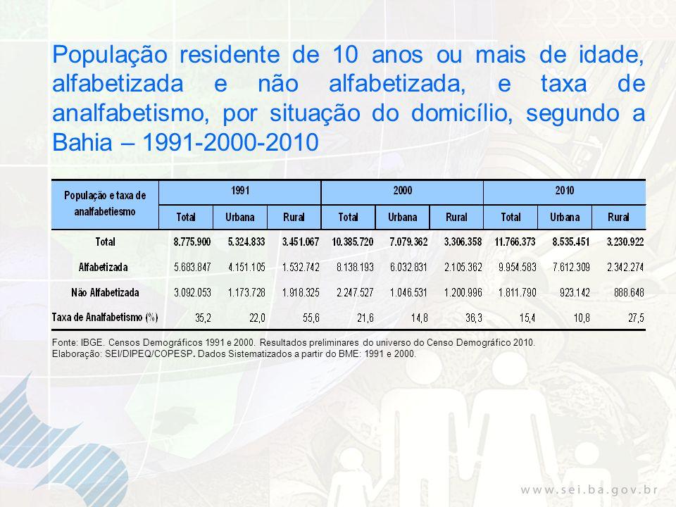 População residente de 10 anos ou mais de idade, alfabetizada e não alfabetizada, e taxa de analfabetismo, por situação do domicílio, segundo a Bahia – 1991-2000-2010
