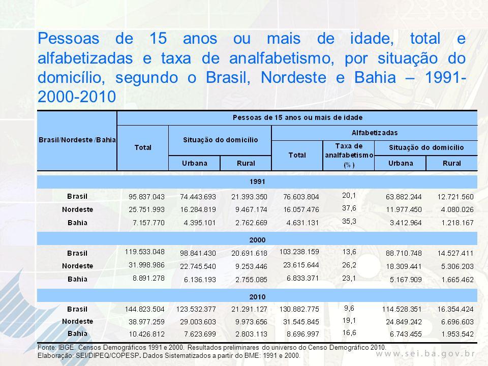 Pessoas de 15 anos ou mais de idade, total e alfabetizadas e taxa de analfabetismo, por situação do domicílio, segundo o Brasil, Nordeste e Bahia – 1991- 2000-2010