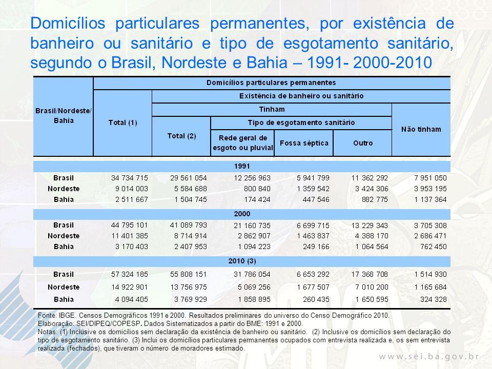 Domicílios particulares permanentes, por existência de banheiro ou sanitário e tipo de esgotamento sanitário, segundo o Brasil, Nordeste e Bahia – 1991- 2000-2010