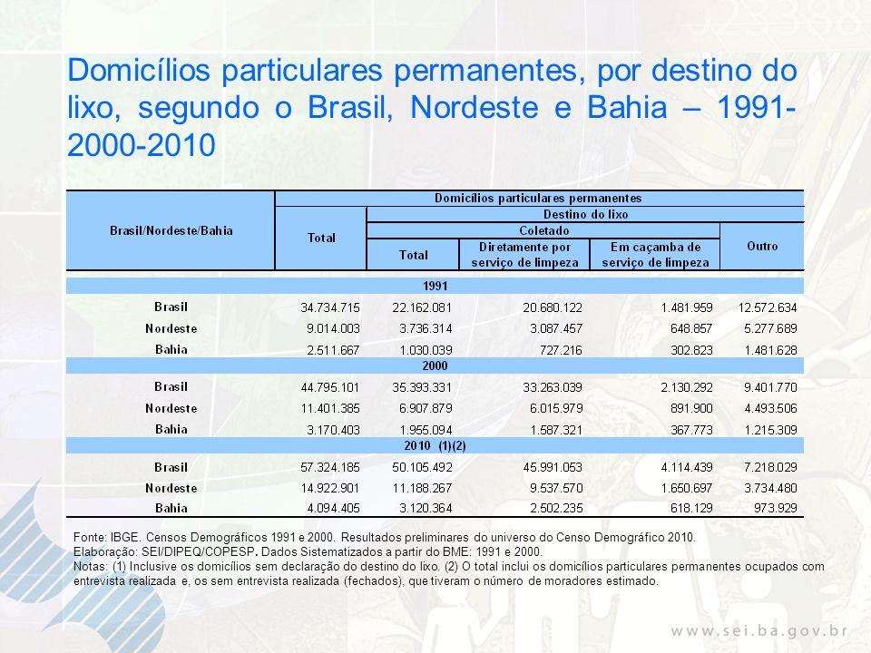 Domicílios particulares permanentes, por destino do lixo, segundo o Brasil, Nordeste e Bahia – 1991-2000-2010