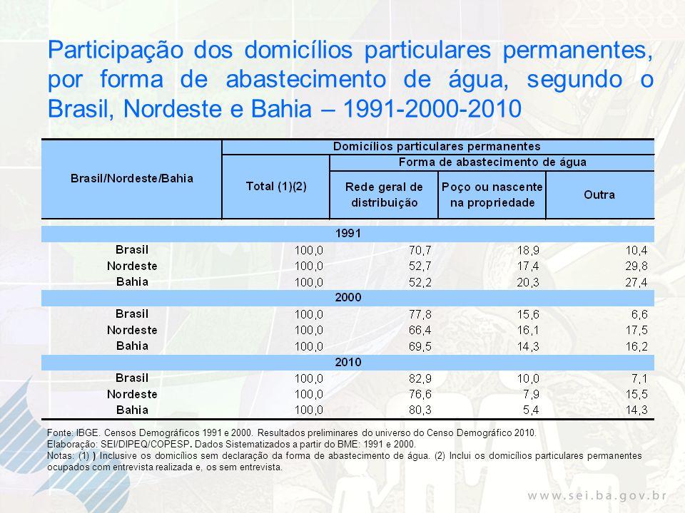 Participação dos domicílios particulares permanentes, por forma de abastecimento de água, segundo o Brasil, Nordeste e Bahia – 1991-2000-2010
