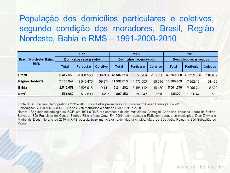 População dos domicílios particulares e coletivos, segundo condição dos moradores, Brasil, Região Nordeste, Bahia e RMS – 1991-2000-2010